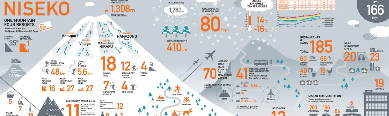 Niseko United Infograph